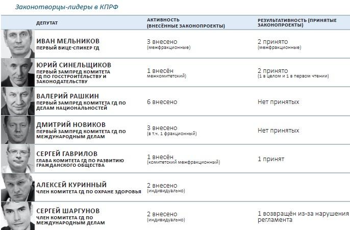 Вновом созыве Государственной думы только 100 из450 депутатов стали создателями законопроектов