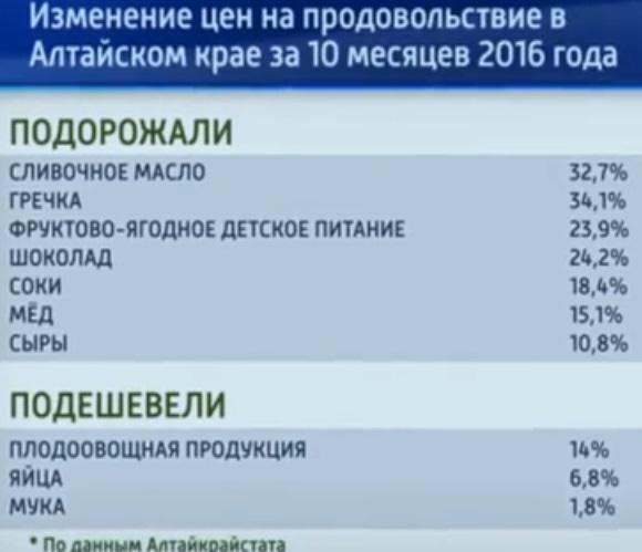 Годовая инфляция вСвердловской области всередине осени составила 6,3%