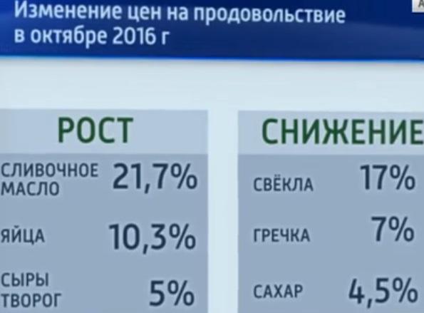 Всамом начале года инфляция вЧувашии составила 3,8%
