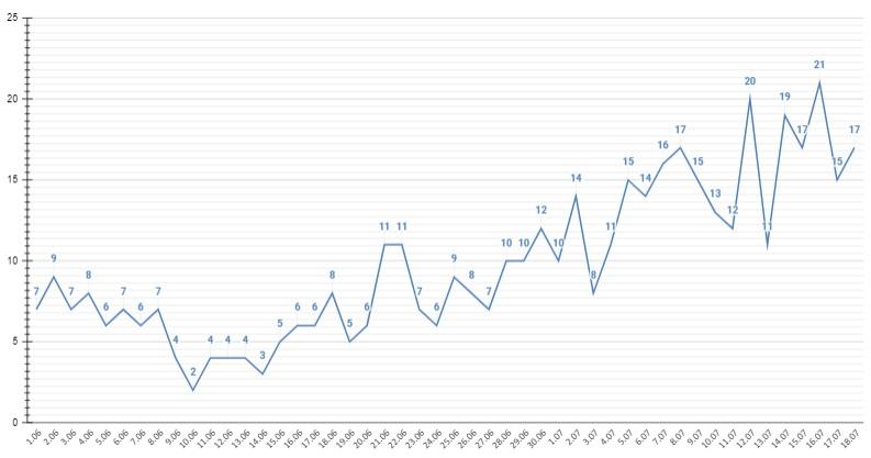Полная ГАЗель сутки Алтайский край поставил новый рекорд смертности среди ковид-инфицированных