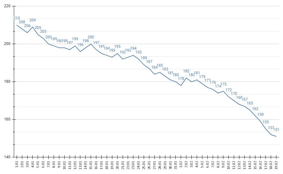 Статистика смертности среди зараженных коронавирусом Алтайском крае вновь пошла вверх