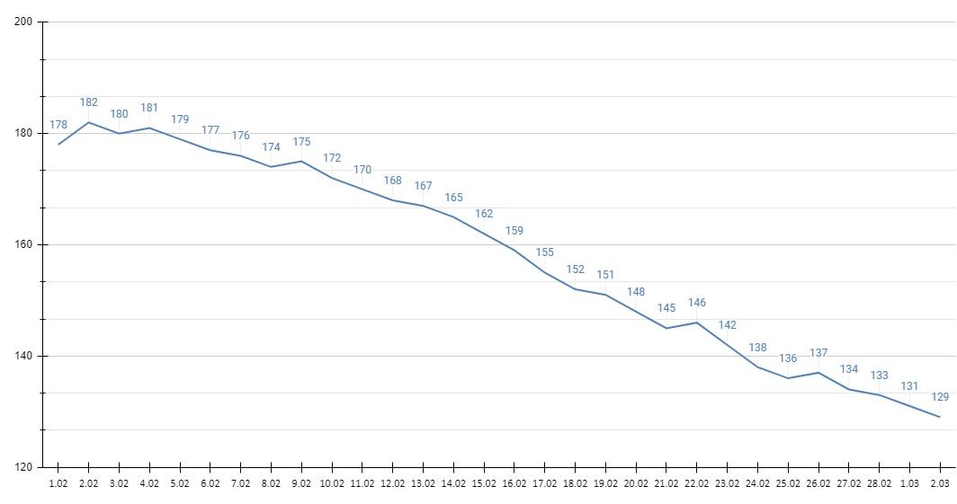 Количество новых случаев заражения ковидом Алтайском крае падает фоне стабильной смертности
