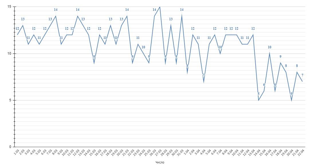 В Алтайском крае продолжается рост суточной нормы выявлений COVID-19