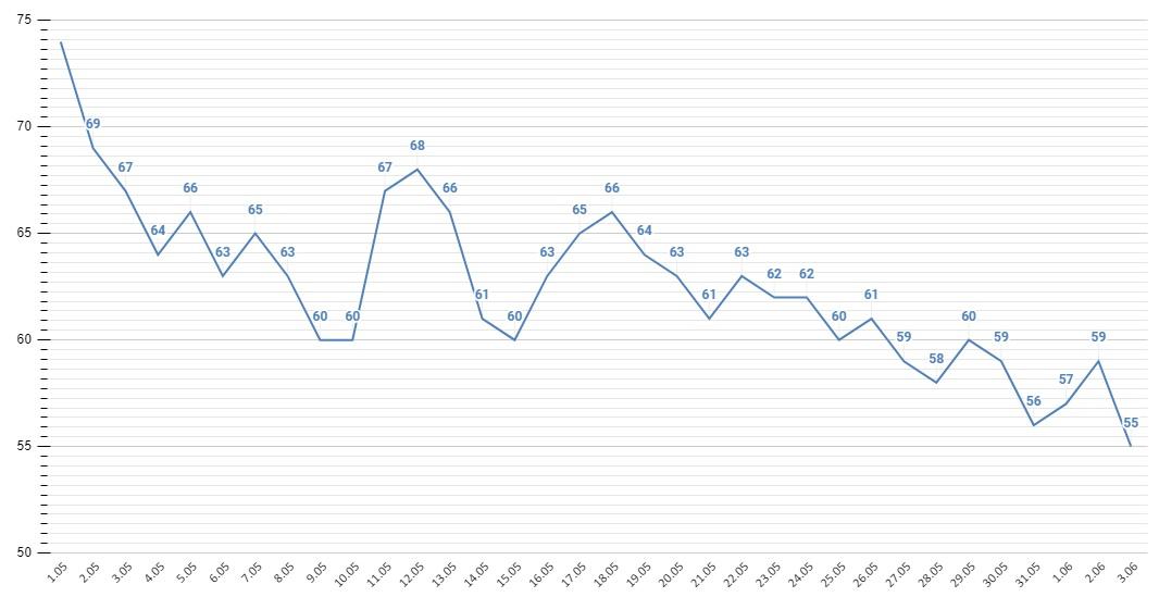 В Алтайском крае прирост зараженных COVID-19 пошел спад после кратковременного скачка