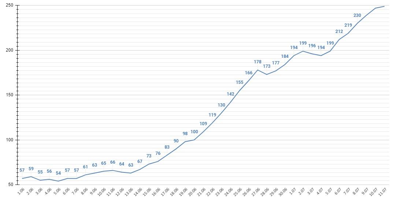 Суточный прирост инфицированных COVID-19 Алтайском крае достиг наивысших отметок всю пандемию