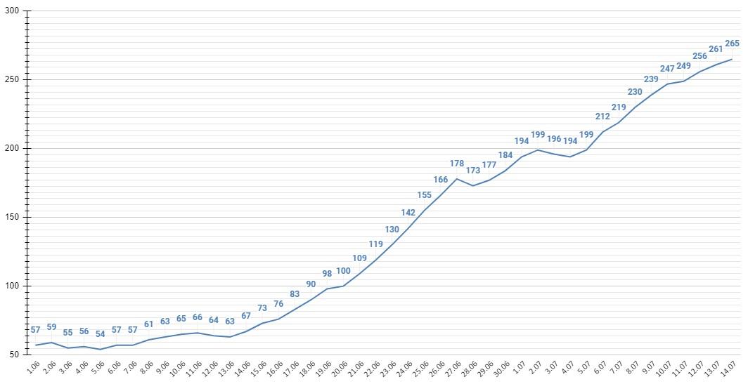 265 Алтайский край обновляет рекорды суточному приросту заразившихся коронавирусом