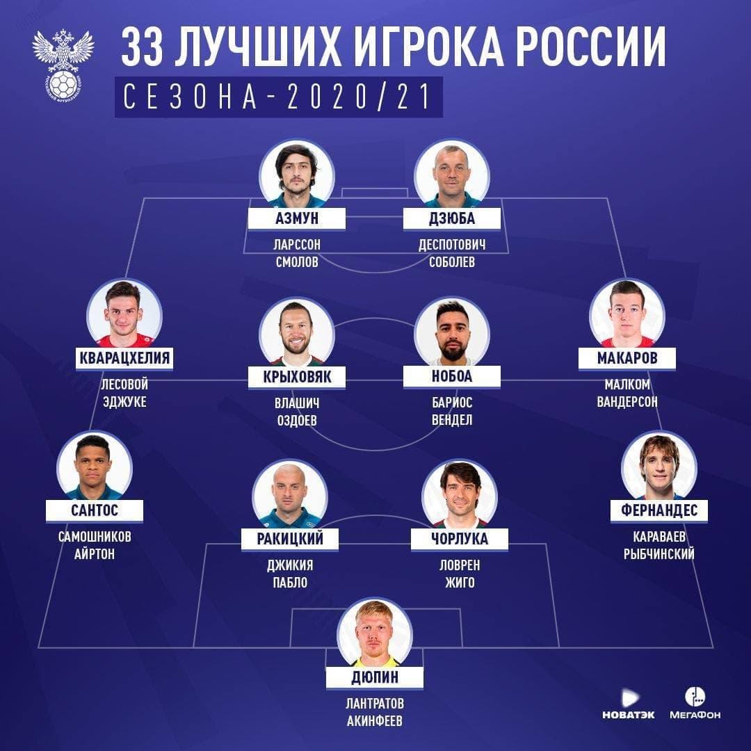 Двое воспитанников барнаульского футбола вошли список лучших игроков РФС