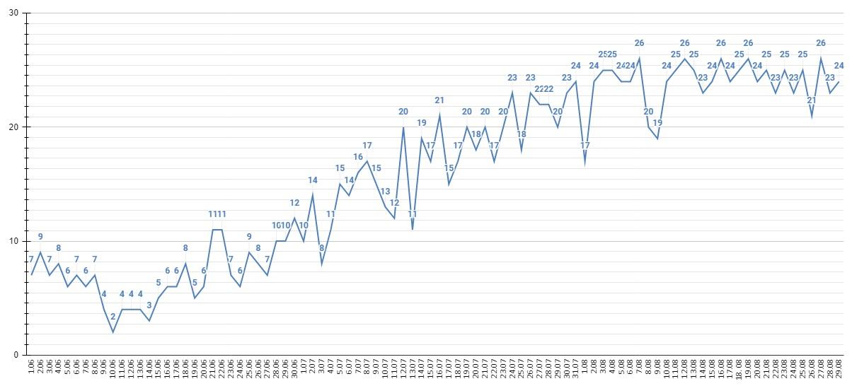 В Алтайском крае суточный прирост зараженных COVID-19 пошел снижение фоне стабильно высокой смертности