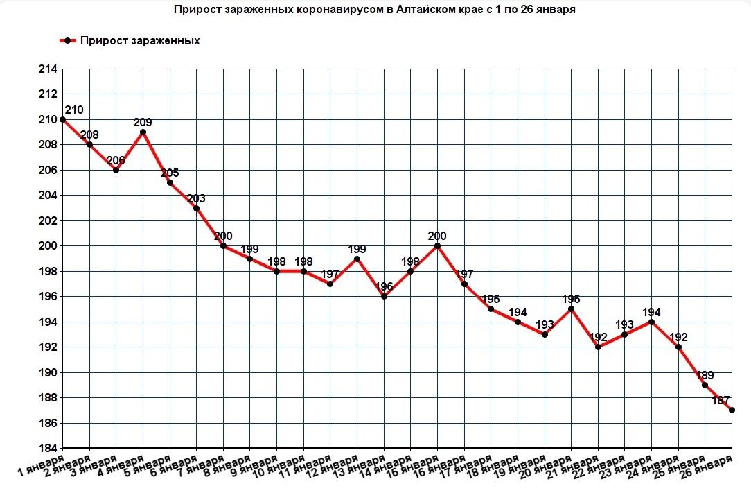 Статистика выявляемости коронавирусных больных Алтайском крае сохраняет тенденцию снижение