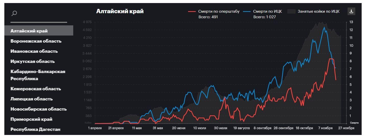 Минздрав Алтайского края смог ответить исследование фальсификации статистики смертей ковидных госпиталях