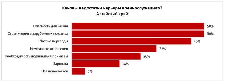 Более половины жителей Алтайского края готовы надеть форму ради военных пенсий льгот