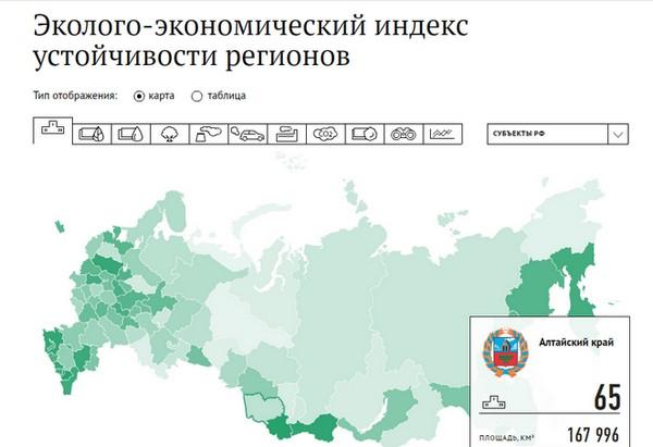 Республика Алтай - лидер первого эколого-экономического индекса регионов России, Алтайский край - на 65 месте.