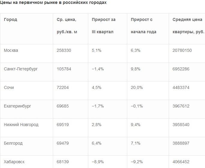 Новостройки в Омске подорожали на 4,6% за квартал