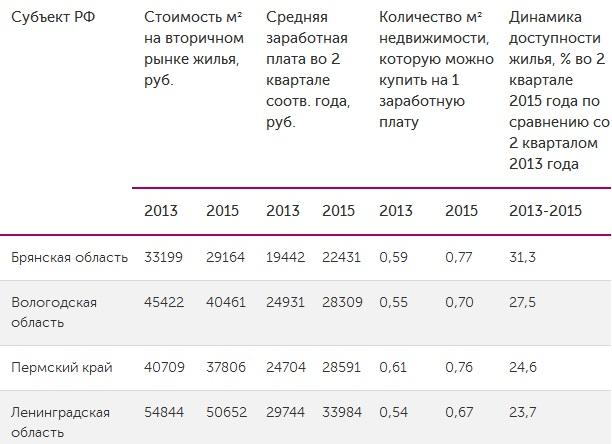 Сколько кв. м жилья помещается в зарплату россиян