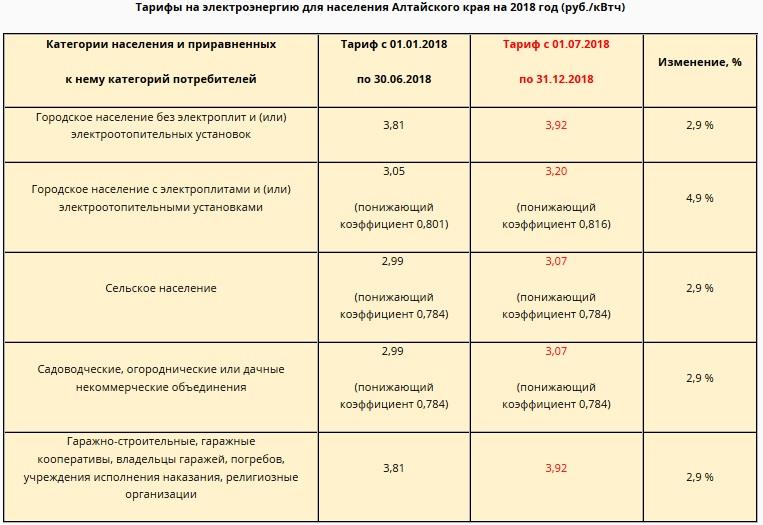 ВОмской области утверждены тарифы наэлектроэнергию на 2018