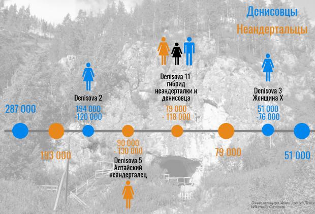 Ученые назвали дату первого появления человека знаменитой Денисовой пещере Алтае