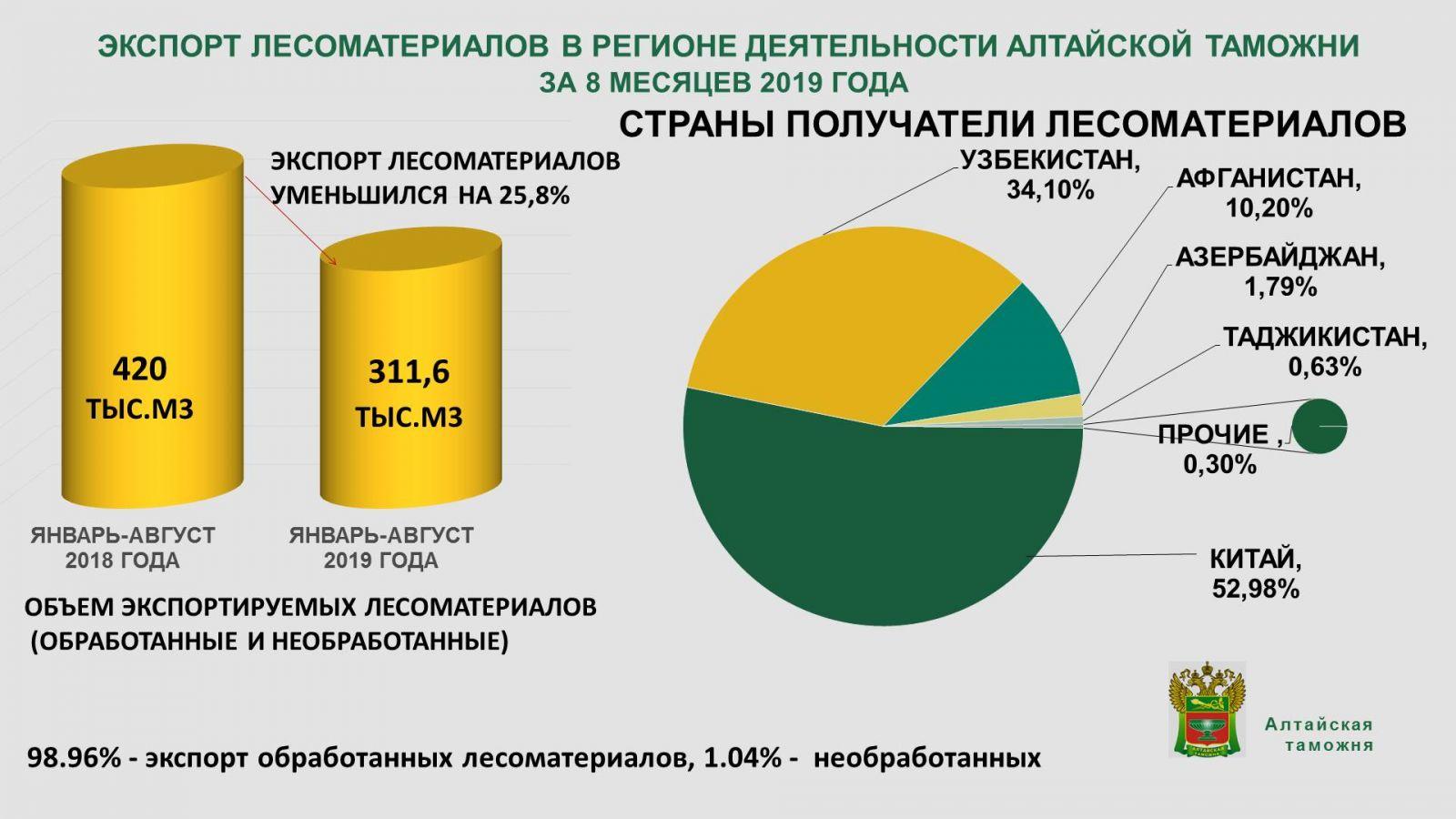 Экспорт леса Алтайского края год сократился четверть