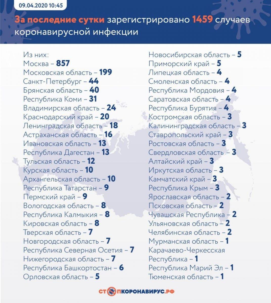 Всероссийский оперативный штаб сообщил выявлении трех зараженных коронавирусом Алтайском крае обновлено