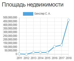 Это даже половина землевладелец Алтайского Заксобрания оценил свое попадание Топ Forbes