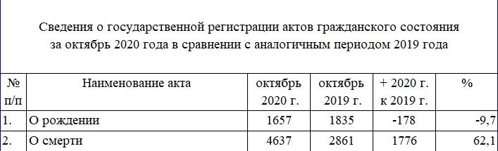 В Алтайском крае итогам октября 2020 года зафиксирован необъяснимый всплеск смертности