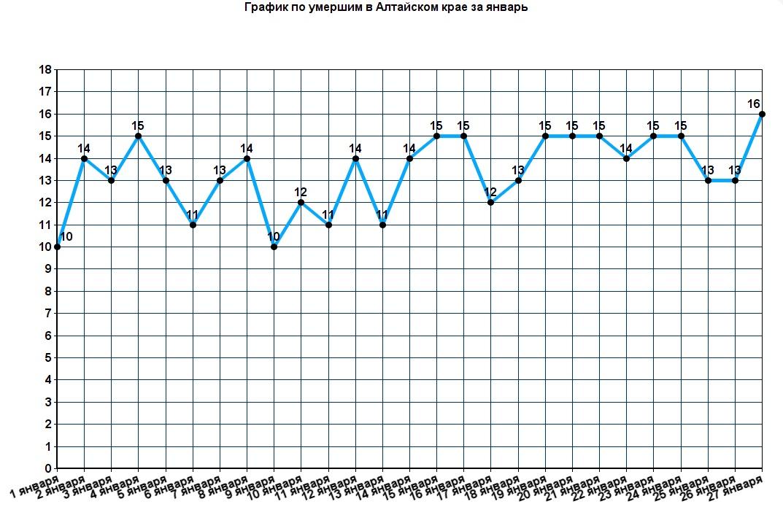 Смертность ковидных больных Алтайском крае остается высокой снижении выявляемости