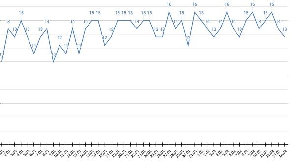 Статистика ковидных смертей Алтайском крае снижает оборотов фоне падения заболеваемости
