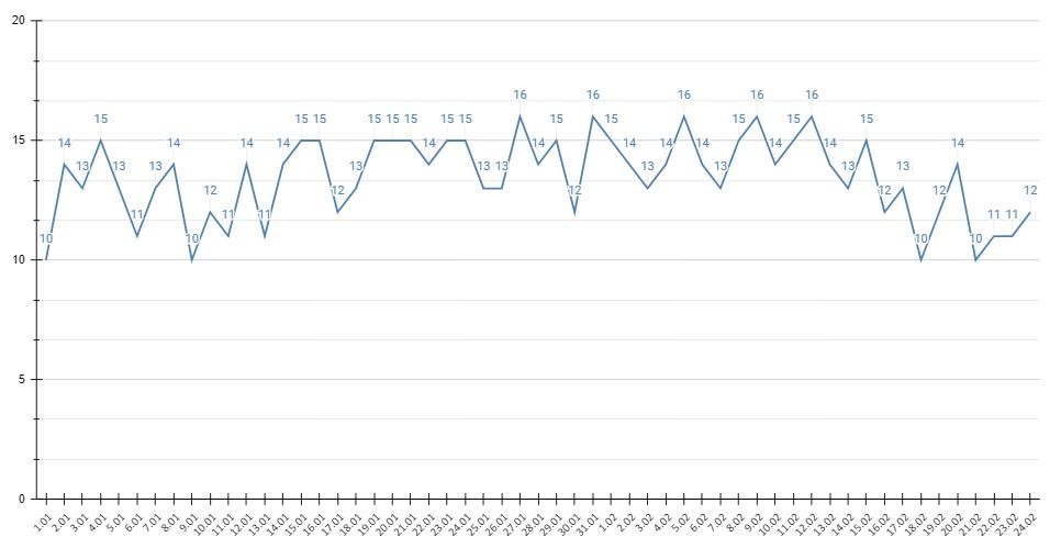Выявляемость COVID-19 Алтайском крае упала ниже положительных тестов сутки
