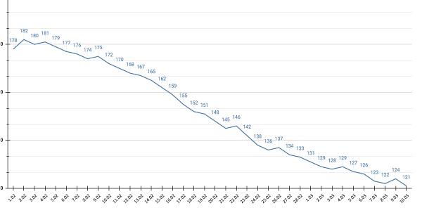 Почти тысяч жителей Алтайского края поставили прививку COVID-19