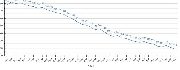 Количество заболевших ковидом Алтайском крае превысило тысяч