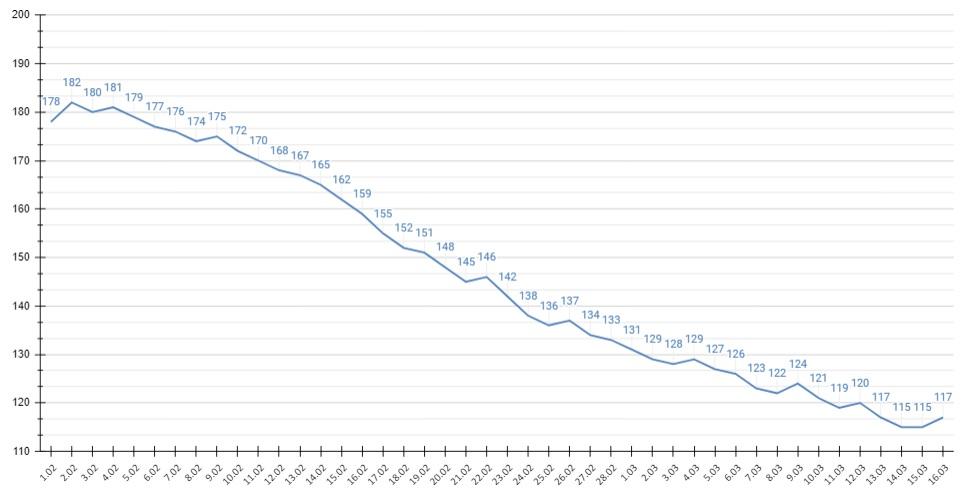 117 случаев 12 смертей ковидная статистика Алтайского края откатилась несколько дней назад