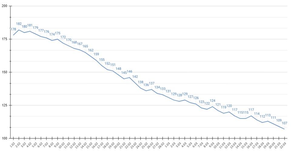 Выявляемость случаев коронавируса Алтайском крае упала 107 сутки