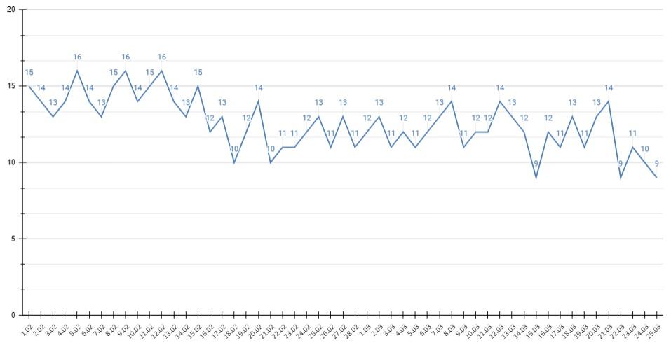 Число выявленных случаев ковида Алтайском крае сутки немного подросло