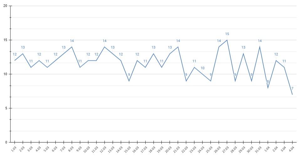 Количество прививающихся ковида жителей Алтайского края перевалило 100 тысяч