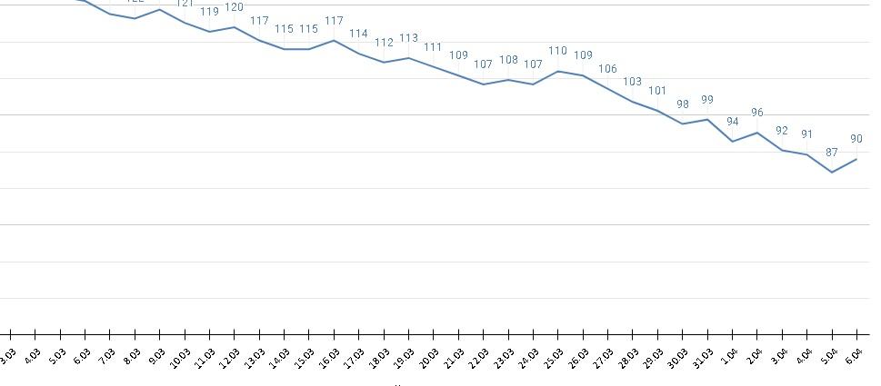 Суточная смертность среди пациентов ковидом Алтайском крае снова поползла вверх