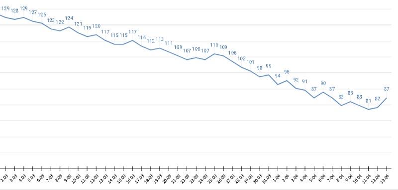 Предчувствие третьей волны суточная смертность заболеваемость ковидом Алтайском крае поползли вверх