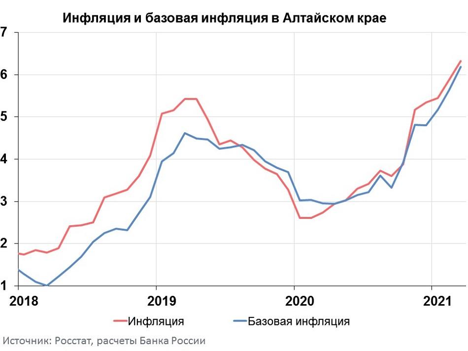 Молоко бензин яйца инфляция Алтайском крае вновь опережает сибирский федеральный тренд