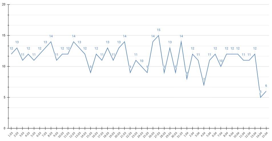 Выявляемость COVID-19 Алтайском крае упала ниже случаев сутки