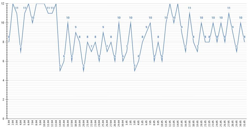 Число прививающихся ковида жителей Алтайского края превысило тысяч