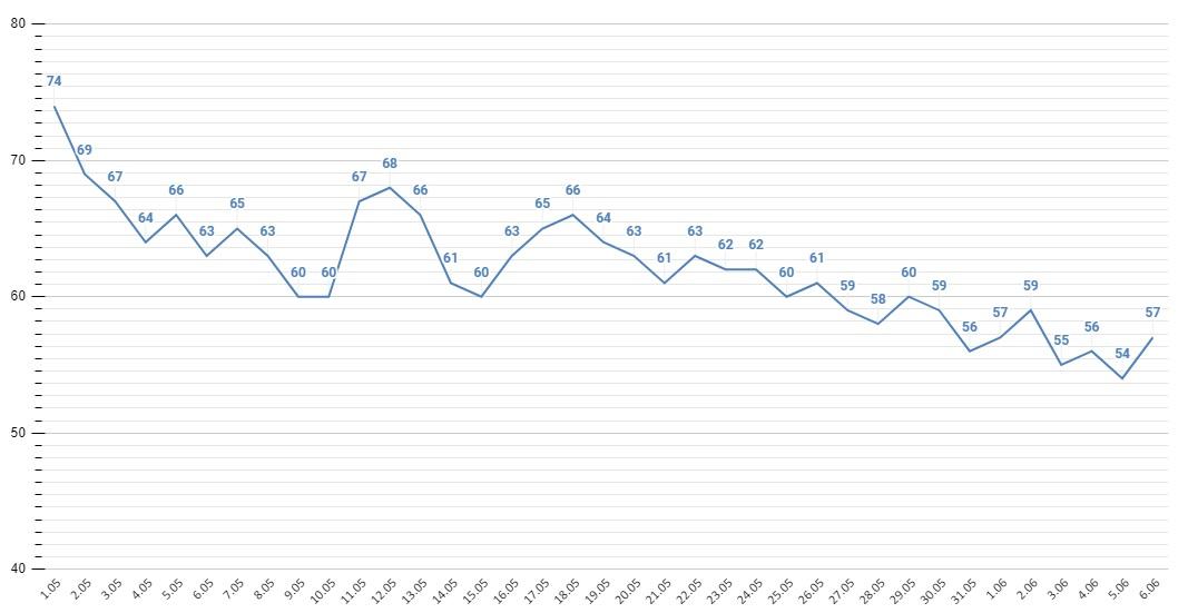 Количество заболевших коронавирусом Алтайском крае превысило тысячи человек