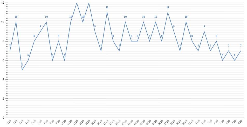 Выявляемость зараженных ковидом Алтайском крае подскочила 61 случая сутки