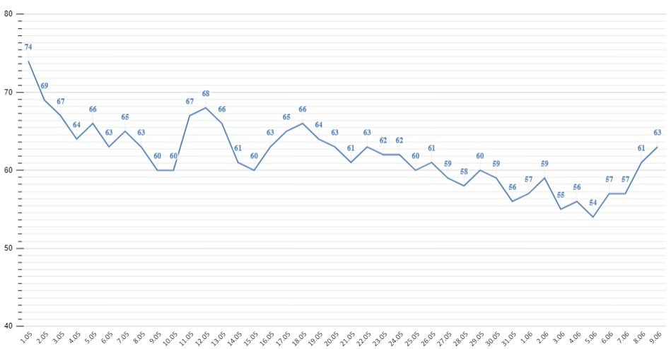 Оперштаб Алтайского края зафиксировал минимальную суточную смертность пациентов ковидом 2021 год