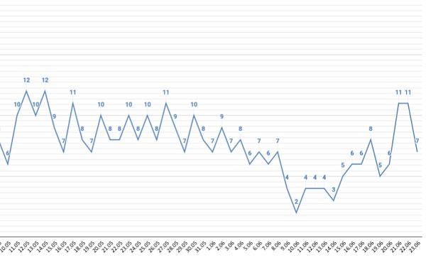 Количество зараженных COVID-19 тяжелобольных Алтайском крае продолжает расти