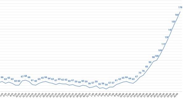Суточная заболеваемость COVID-19 Алтайском крае неделю выросла вдвое