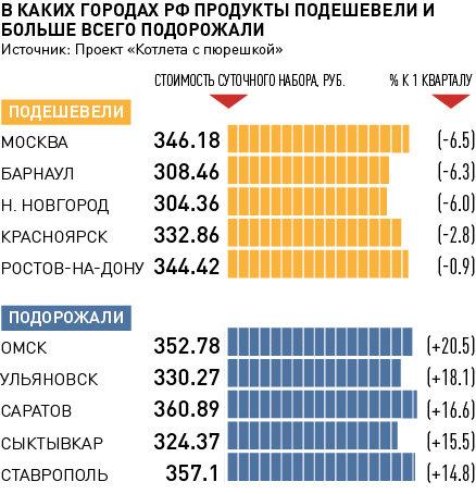 Барнаул попал второе место рейтинге самых дешевых рационов проекта Котлета пюрешкой