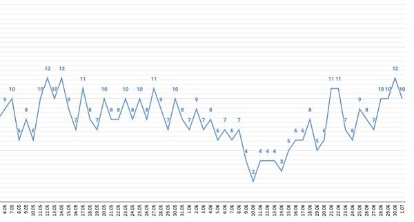 Уровень заболеваемости ковидом Алтайском крае вернулся высоким показателям января
