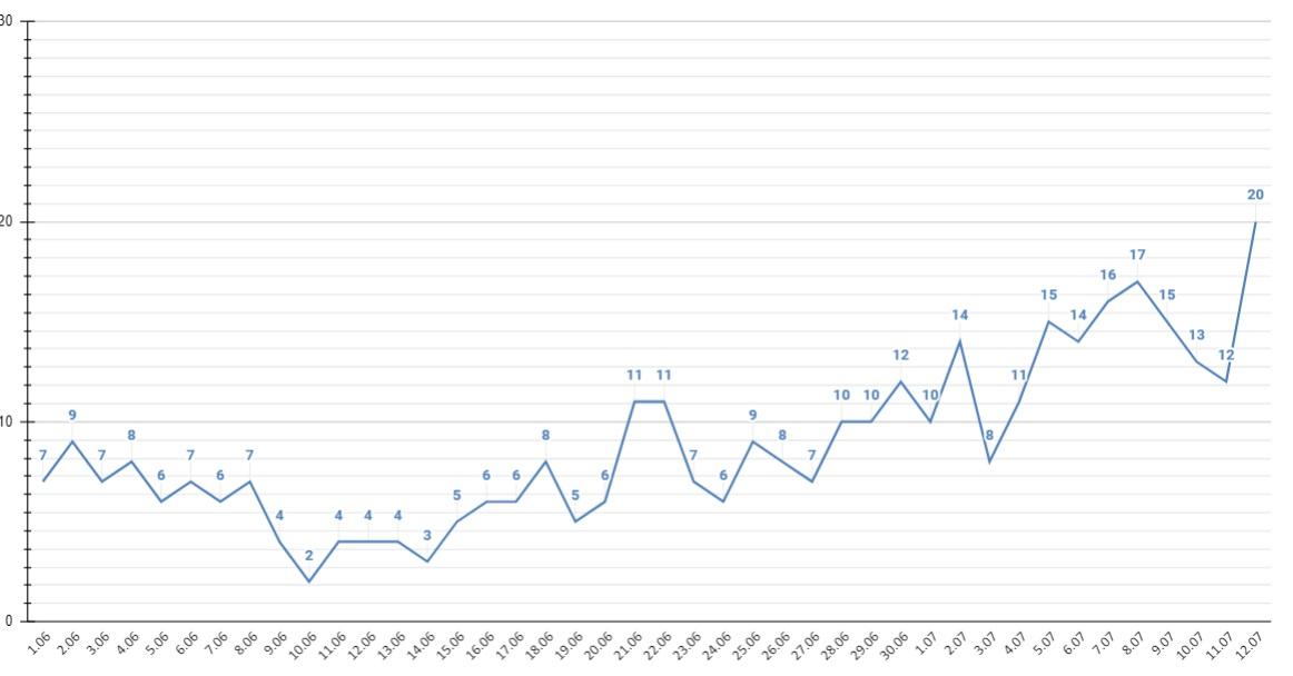 Ковидная статистика Алтайского края побила рекорд суточной смертности всю пандемию