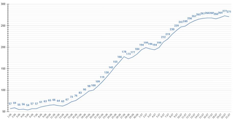 Алтайский край удерживает прирост зараженных ковидом уровне выше случаев день