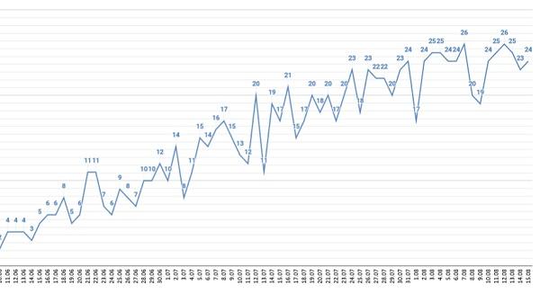 Смертность зараженных COVID-19 Алтайском крае опускается ниже случаев сутки