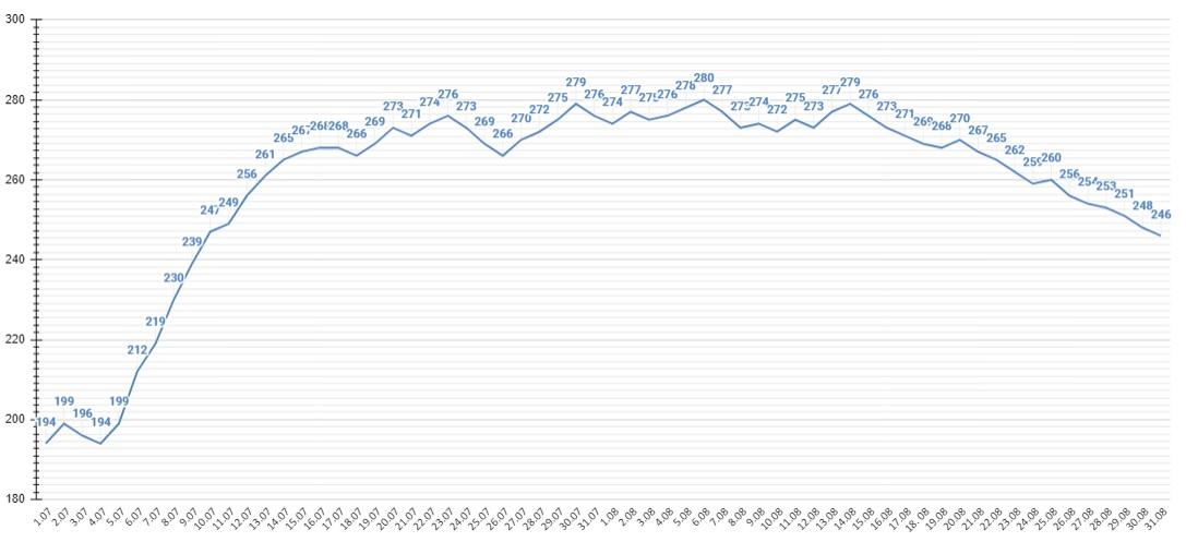 График прироста зараженных ковидом Алтайском крае показывает нисходящий тренд