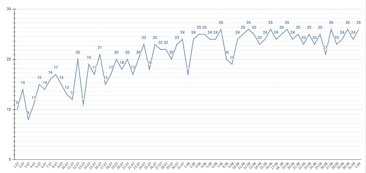 Алтайский край сохраняет пиковые показатели смертности пациентов коронавирусом